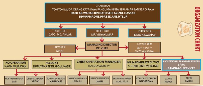 gforce_org_chart